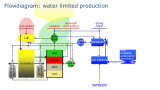 Flowdiagram: water limited production